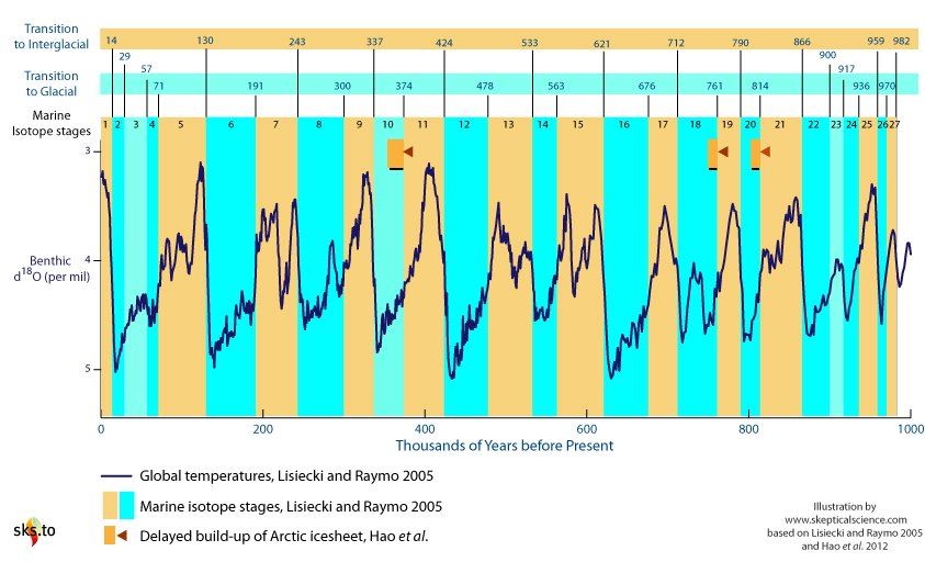 Graph of Marine Isotope Stages over the last million years